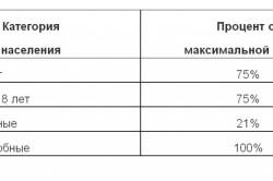 Таблица процентов от максимальной суммы