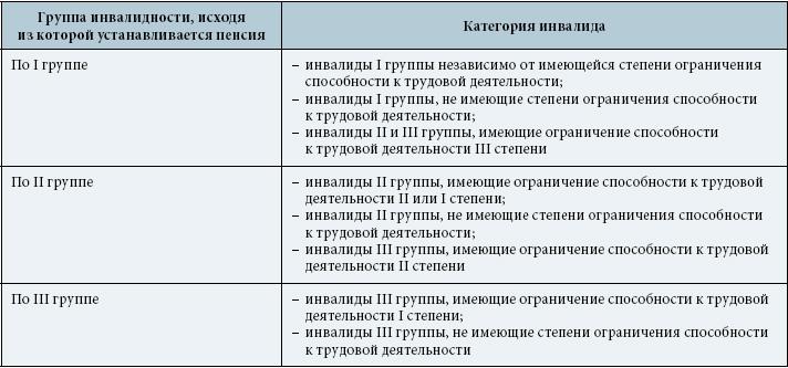 Пенсия инвалидам 2 группы россия